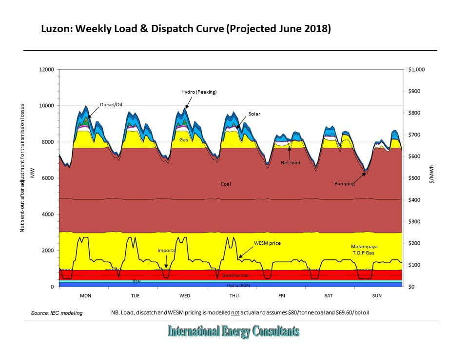 Luzon Power Grid: Weekly Load & Dispatch Curve